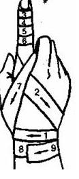 Спіралеподібна пов'язка на палець